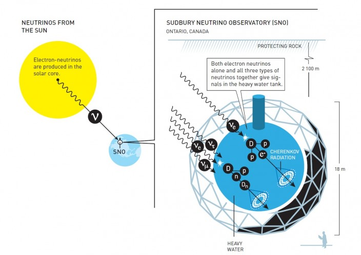 서든버리 중성미자 관측소에서는 태양으로 부터 나오는 중성미자를 탐지하고 있다. 여기서는 전자의 중성미자가 생산된다. 중성 미자와 탱크 내부의 경수 사이의 반응을 통해 과학자들은 전자의 중성미자를 비롯한 3유형 중성미자 결합물을 모두 측정할 수 있다. 3유형 중성 미자의 총 갯수는 과학자들의 예상한 만큼이었지만, 전자의 중성미자의 경우 예상치에 미치지 못한다는 사실이 발견됐다. 이 결론은 전자의 중성미자가 다른 것으로 변한다는 사실을 의미한다. - 노벨위원회 제공